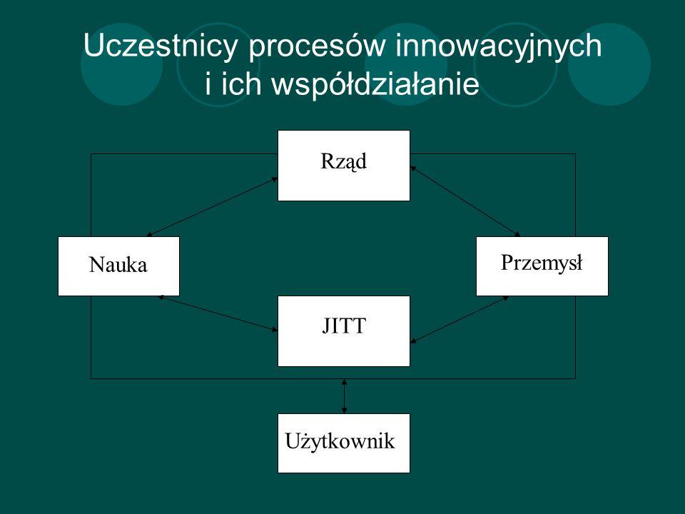 Uczestnicy procesów innowacyjnych i ich współdziałanie Nauka Przemysł Rząd JITT Użytkownik