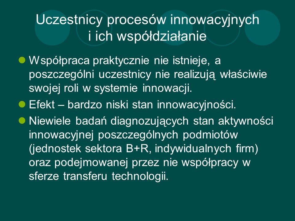 Uczestnicy procesów innowacyjnych i ich współdziałanie Współpraca praktycznie nie istnieje, a poszczególni uczestnicy nie realizują właściwie swojej r