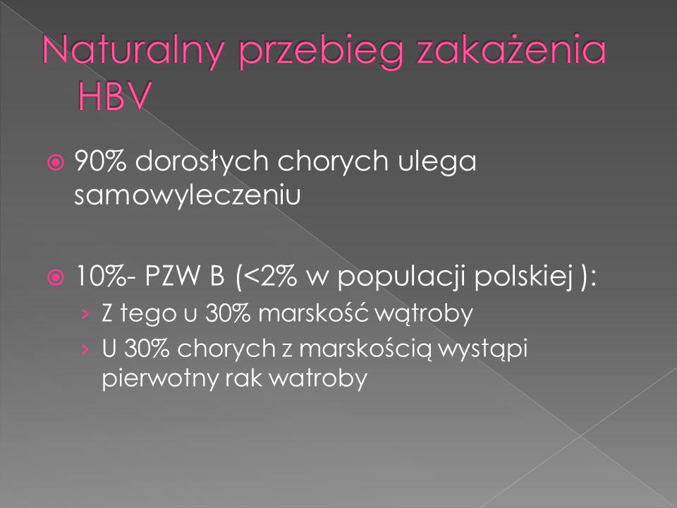 90% dorosłych chorych ulega samowyleczeniu 10%- PZW B (<2% w populacji polskiej ): Z tego u 30% marskość wątroby U 30% chorych z marskością wystąpi pi
