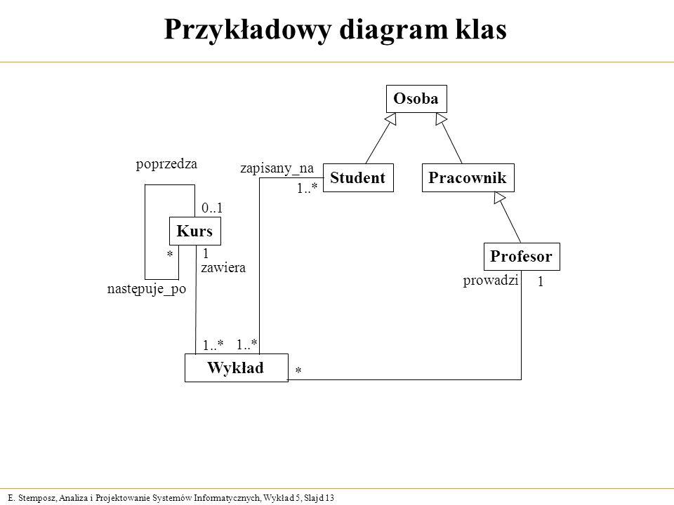 E. Stemposz, Analiza i Projektowanie Systemów Informatycznych, Wykład 5, Slajd 13 Przykładowy diagram klas poprzedza następuje_po zawiera zapisany_na