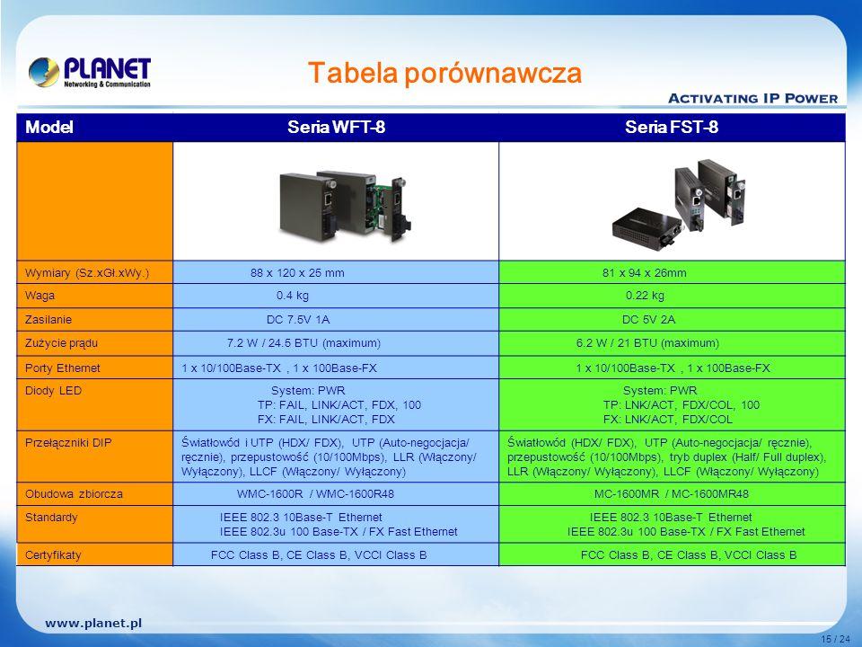 www.planet.pl 15 / 24 Tabela porównawcza ModelSeria WFT-8Seria FST-8 Wymiary (Sz.xGł.xWy.) 88 x 120 x 25 mm 81 x 94 x 26mm Waga 0.4 kg 0.22 kg Zasilanie DC 7.5V 1A DC 5V 2A Zużycie prądu 7.2 W / 24.5 BTU (maximum) 6.2 W / 21 BTU (maximum) Porty Ethernet1 x 10/100Base-TX, 1 x 100Base-FX Diody LED System: PWR TP: FAIL, LINK/ACT, FDX, 100 FX: FAIL, LINK/ACT, FDX System: PWR TP: LNK/ACT, FDX/COL, 100 FX: LNK/ACT, FDX/COL Przełączniki DIPŚwiatłowód i UTP (HDX/ FDX), UTP (Auto-negocjacja/ ręcznie), przepustowość (10/100Mbps), LLR (Włączony/ Wyłączony), LLCF (Włączony/ Wyłączony) Światłowód (HDX/ FDX), UTP (Auto-negocjacja/ ręcznie), przepustowość (10/100Mbps), tryb duplex (Half/ Full duplex), LLR (Włączony/ Wyłączony), LLCF (Włączony/ Wyłączony) Obudowa zbiorcza WMC-1600R / WMC-1600R48MC-1600MR / MC-1600MR48 StandardyIEEE 802.3 10Base-T Ethernet IEEE 802.3u 100 Base-TX / FX Fast Ethernet IEEE 802.3 10Base-T Ethernet IEEE 802.3u 100 Base-TX / FX Fast Ethernet Certyfikaty FCC Class B, CE Class B, VCCI Class B