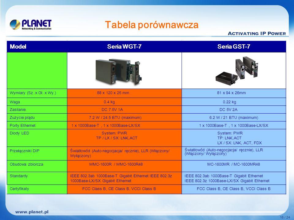 www.planet.pl 16 / 24 Tabela porównawcza ModelSeria WGT-7Seria GST-7 Wymiary (Sz.x Gł.