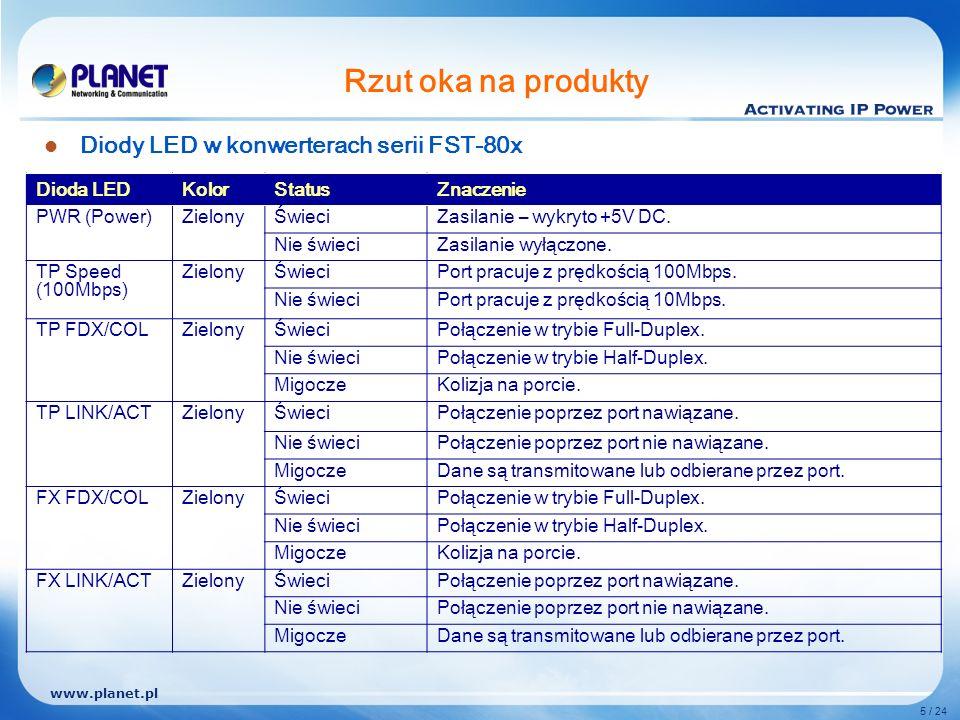 www.planet.pl 5 / 24 Rzut oka na produkty Diody LED w konwerterach serii FST-80x Dioda LEDKolorStatusZnaczenie PWR (Power)ZielonyŚwieciZasilanie – wykryto +5V DC.