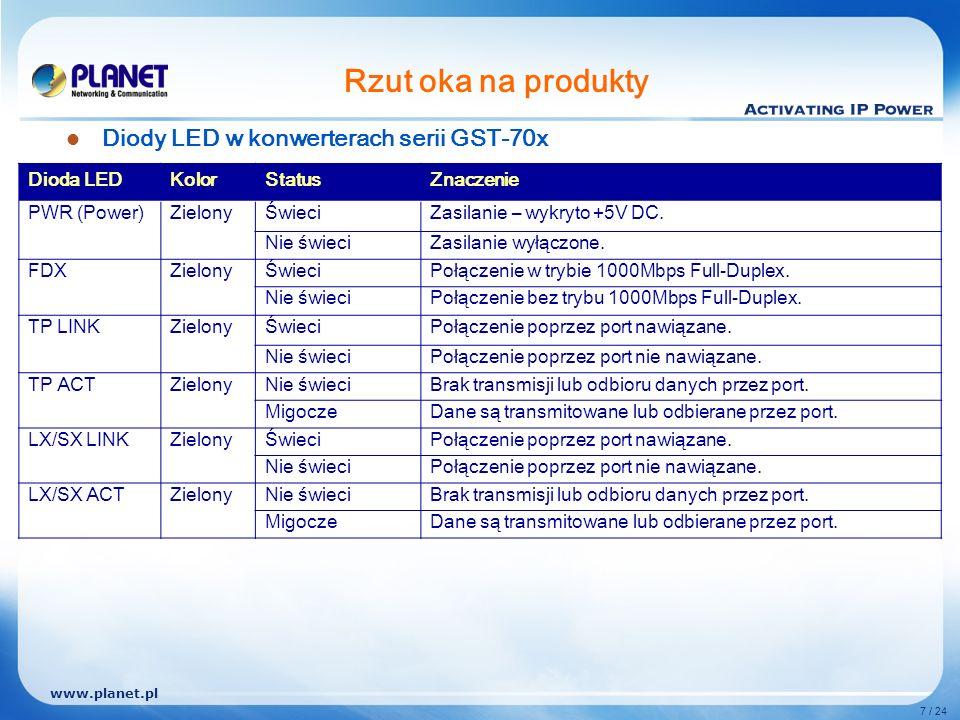 www.planet.pl 7 / 24 Rzut oka na produkty Diody LED w konwerterach serii GST-70x Dioda LEDKolorStatusZnaczenie PWR (Power)ZielonyŚwieciZasilanie – wykryto +5V DC.