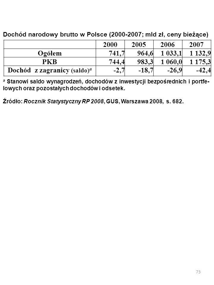 72 Saldo dochodów z tytułu wynagrodzenia naszych i obcych czynników produkcji