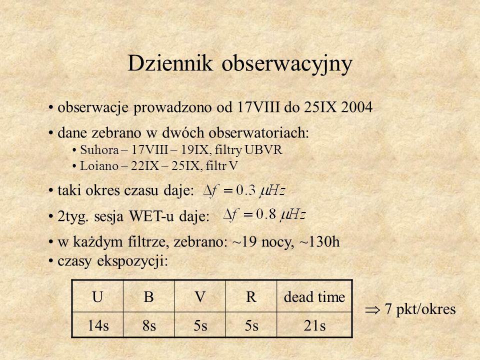 Dziennik obserwacyjny obserwacje prowadzono od 17VIII do 25IX 2004 dane zebrano w dwóch obserwatoriach: Suhora – 17VIII – 19IX, filtry UBVR Loiano – 22IX – 25IX, filtr V taki okres czasu daje: 2tyg.