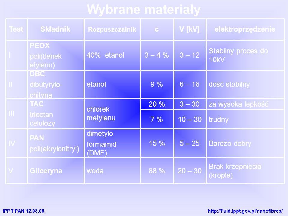 IPPT PAN 12.03.08 http://fluid.ippt.gov.pl/nanofibres/ Wybrane materiały Bardzo dobry5 – 2515 % dimetylo formamid (DMF) PAN poli(akrylonitryl) IV Brak krzepnięcia (krople) 20 – 3088 %wodaGlicerynaV trudny10 – 307 % za wysoka lepkość3 – 3020 % chlorek metylenu TAC trioctan celulozy III dość stabilny6 – 169 %etanol DBC dibutyrylo- chityna II Stabilny proces do 10kV 3 – 123 – 4 %40% etanol PEOX poli(tlenek etylenu) I elektroprzędzenieV [kV]c Rozpuszczalnik SkładnikTest