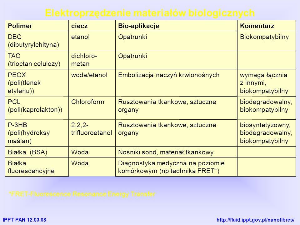 IPPT PAN 12.03.08 http://fluid.ippt.gov.pl/nanofibres/ Elektroprzędzenie materiałów biologicznych Diagnostyka medyczna na poziomie komórkowym (np technika FRET*) WodaBiałka fluorescencyjne Nośniki sond, materiał tkankowyWodaBiałka (BSA) biosyntetyzowny, biodegradowalny, biokompatybilny Rusztowania tkankowe, sztuczne organy 2,2,2- trifluoroetanol P-3HB (poli(hydroksy maślan) biodegradowalny, biokompatybilny Rusztowania tkankowe, sztuczne organy ChloroformPCL (poli(kaprolakton)) wymaga łącznia z innymi, biokompatybilny Embolizacja naczyń krwionośnychwoda/etanolPEOX (poli(tlenek etylenu)) Opatrunkidichloro- metan TAC (trioctan celulozy) BiokompatybilnyOpatrunkietanolDBC (dibutyrylchityna) KomentarzBio-aplikacjecieczPolimer *FRET-Fluorescence Resonance Energy Transfer