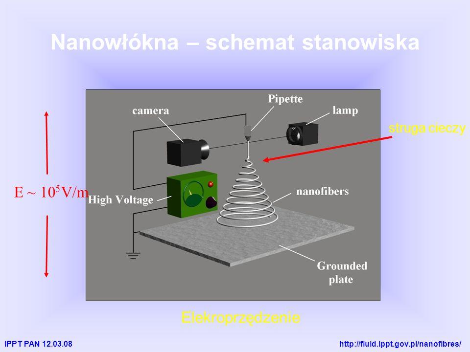 IPPT PAN 12.03.08 http://fluid.ippt.gov.pl/nanofibres/ Nanowłókna – schemat stanowiska struga cieczy Elekroprzędzenie E ~ 10 5 V/m