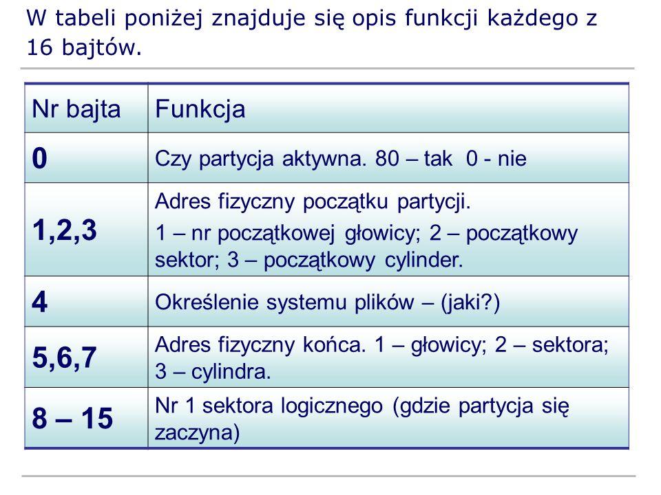W tabeli poniżej znajduje się opis funkcji każdego z 16 bajtów. Nr bajtaFunkcja 0 Czy partycja aktywna. 80 – tak 0 - nie 1,2,3 Adres fizyczny początku