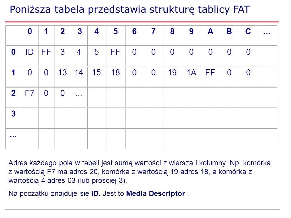 Poniższa tabela przedstawia strukturę tablicy FAT 012 3456789ABC... 0IDFF345 0000000 1001314151800191AFF00 2F700... 3 Adres każdego pola w tabeli jest