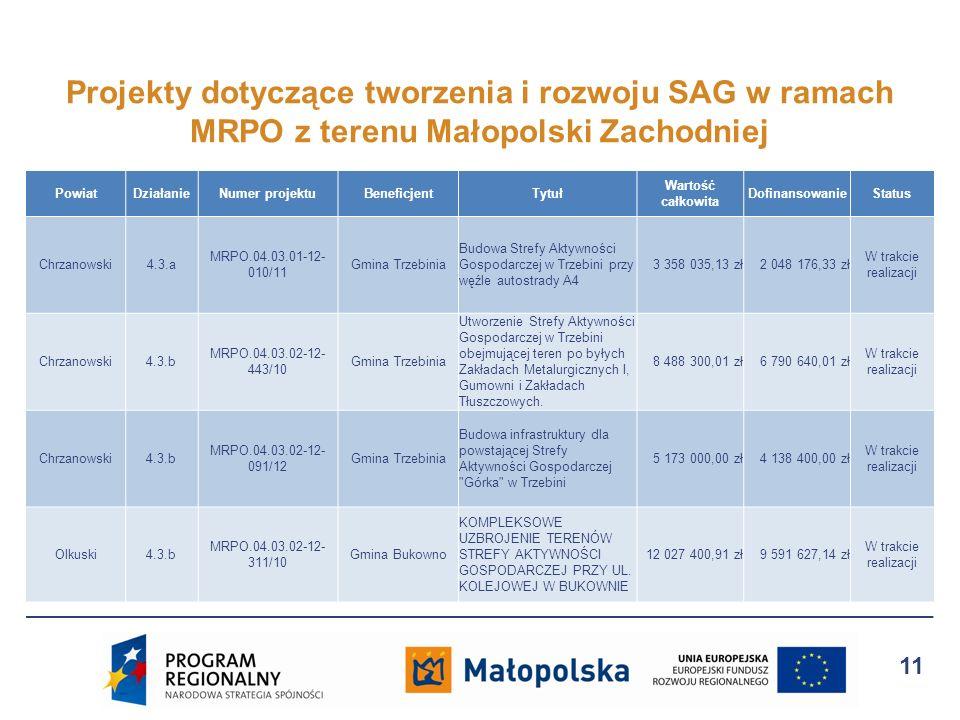 PowiatDziałanieNumer projektuBeneficjentTytuł Wartość całkowita DofinansowanieStatus Chrzanowski4.3.a MRPO.04.03.01-12- 010/11 Gmina Trzebinia Budowa