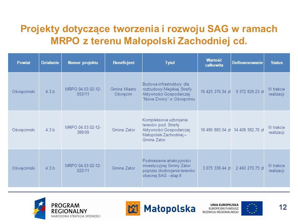 PowiatDziałanieNumer projektuBeneficjentTytuł Wartość całkowita DofinansowanieStatus Oświęcimski4.3.b MRPO.04.03.02-12- 053/11 Gmina Miasto Oświęcim B