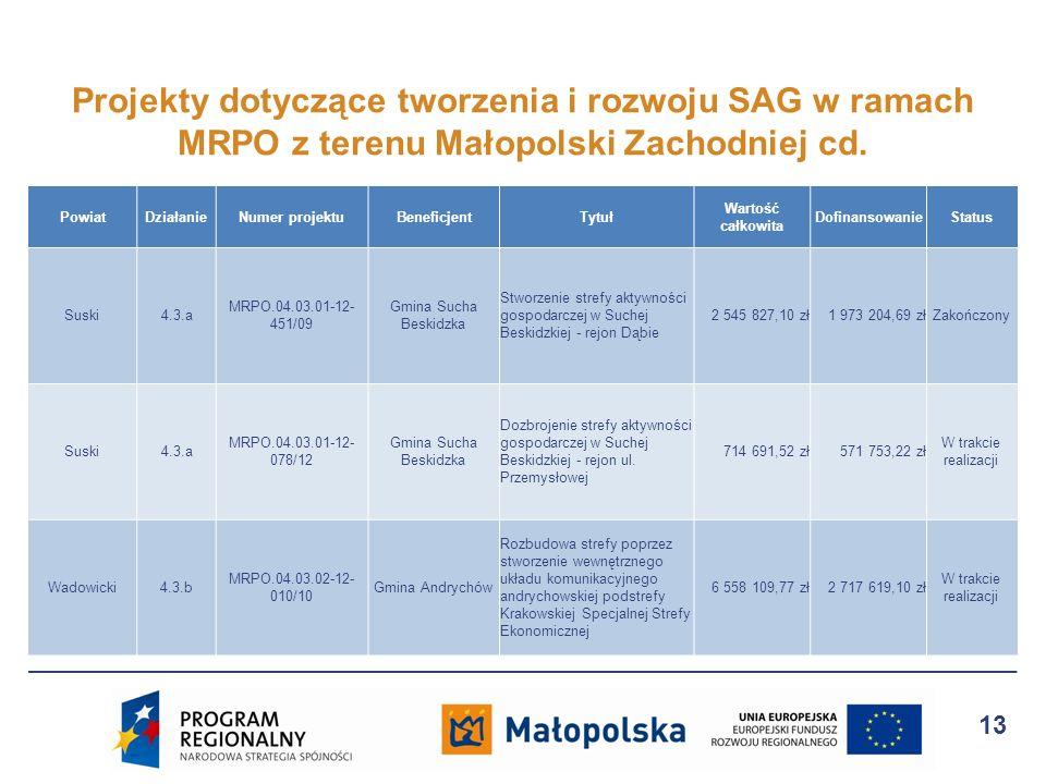 PowiatDziałanieNumer projektuBeneficjentTytuł Wartość całkowita DofinansowanieStatus Suski4.3.a MRPO.04.03.01-12- 451/09 Gmina Sucha Beskidzka Stworze