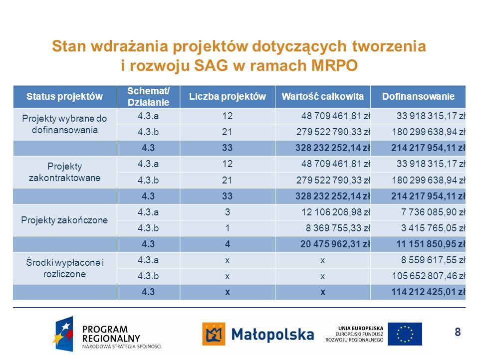 Status projektów Schemat/ Działanie Liczba projektówWartość całkowitaDofinansowanie Projekty wybrane do dofinansowania 4.3.a1248 709 461,81 zł33 918 3