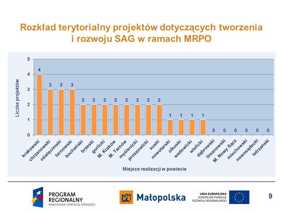 Rozkład terytorialny projektów dotyczących tworzenia i rozwoju SAG w ramach MRPO 9