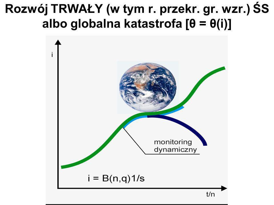 Rozwój TRWAŁY (w tym r. przekr. gr. wzr.) ŚS albo globalna katastrofa [θ = θ(i)]