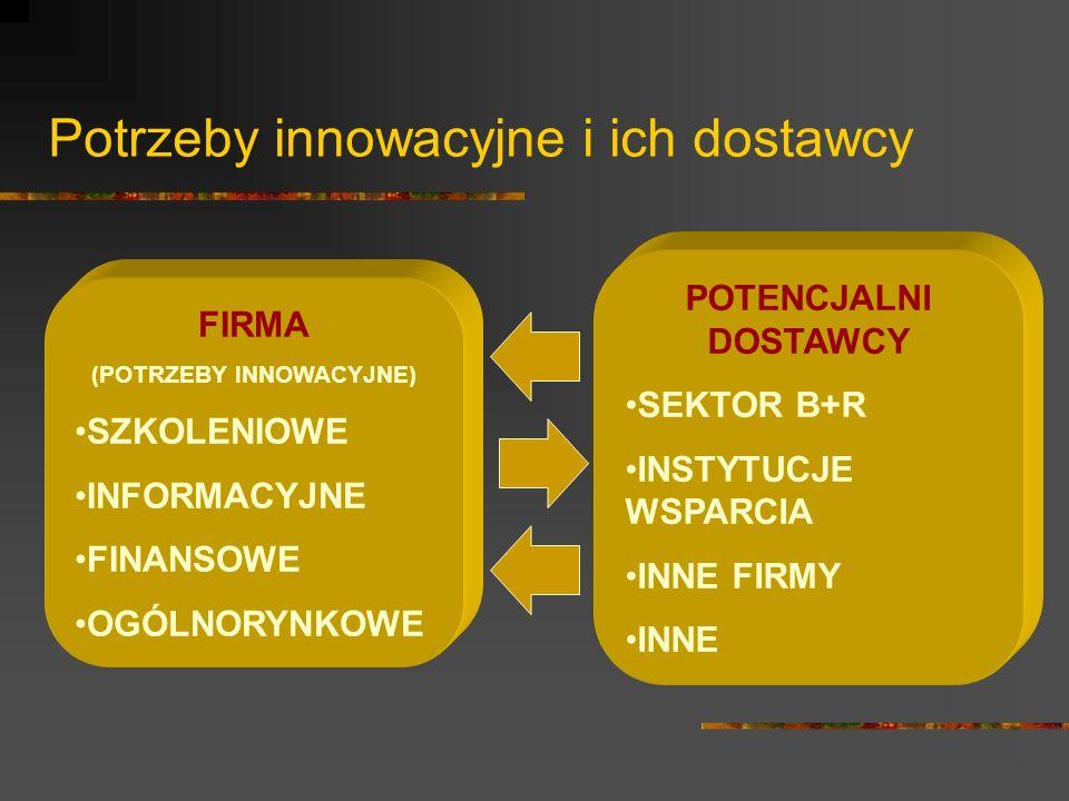 Potrzeby innowacyjne i ich dostawcy FIRMA (POTRZEBY INNOWACYJNE) SZKOLENIOWE INFORMACYJNE FINANSOWE OGÓLNORYNKOWE POTENCJALNI DOSTAWCY SEKTOR B+R INSTYTUCJE WSPARCIA INNE FIRMY INNE
