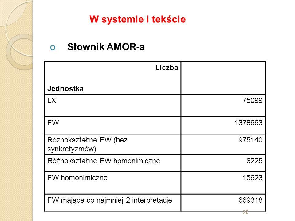 Liczba Jednostka LX75099 FW1378663 Różnokształtne FW (bez synkretyzmów) 975140 Różnokształtne FW homonimiczne6225 FW homonimiczne15623 FW mające co na