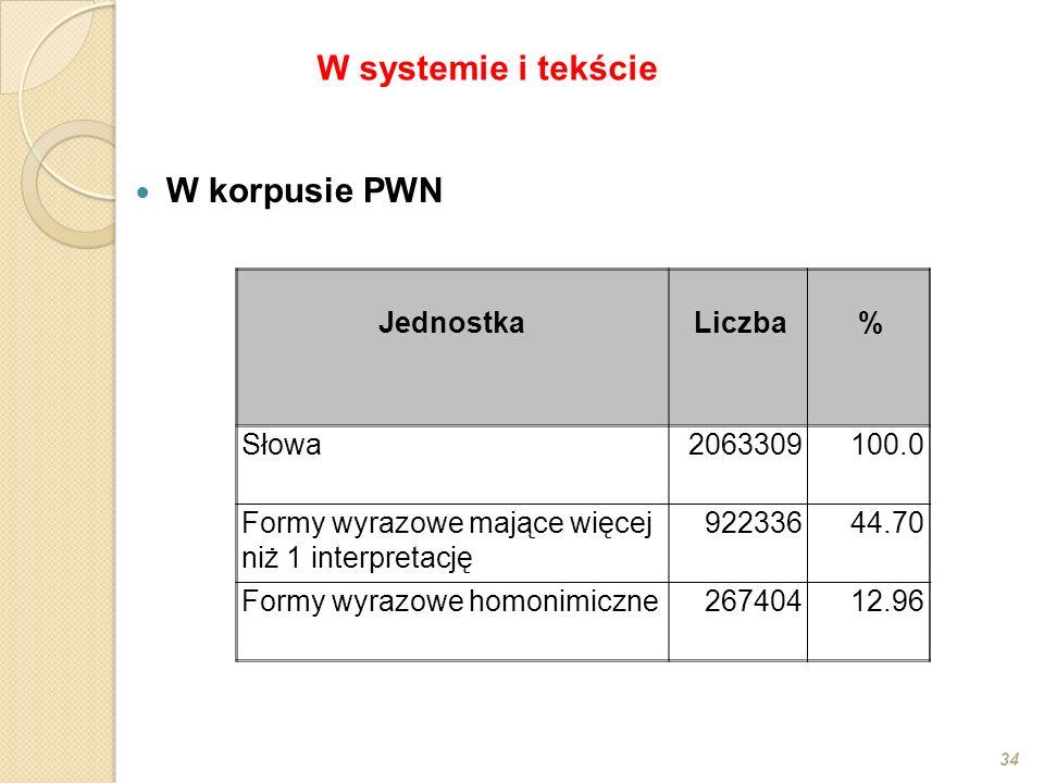 W korpusie PWN 34 JednostkaLiczba% Słowa2063309100.0 Formy wyrazowe mające więcej niż 1 interpretację 92233644.70 Formy wyrazowe homonimiczne26740412.