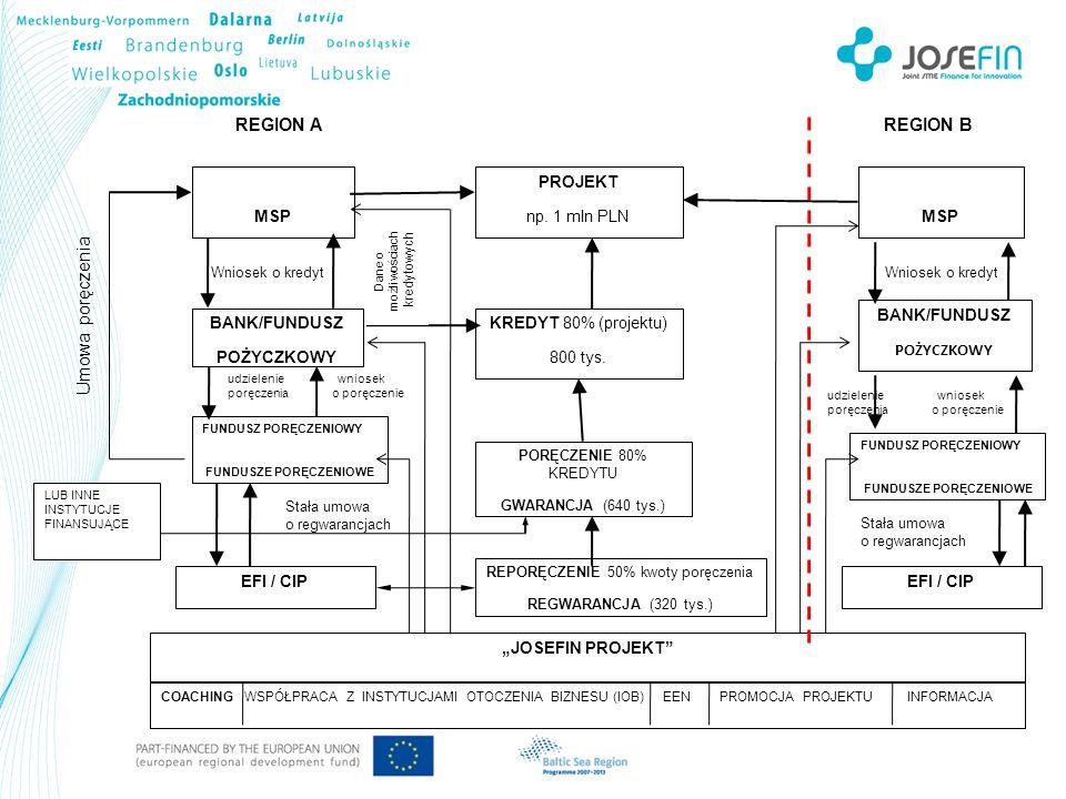 MSP PROJEKT np. 1 mln PLN BANK/FUNDUSZ POŻYCZKOWY KREDYT 80% (projektu) 800 tys.