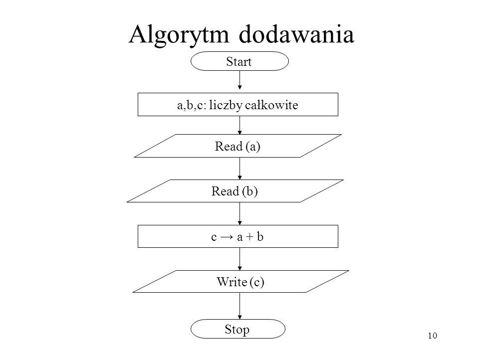 10 Algorytm dodawania a,b,c: liczby całkowite Start c a + b Stop Read (a) Read (b) Write (c)