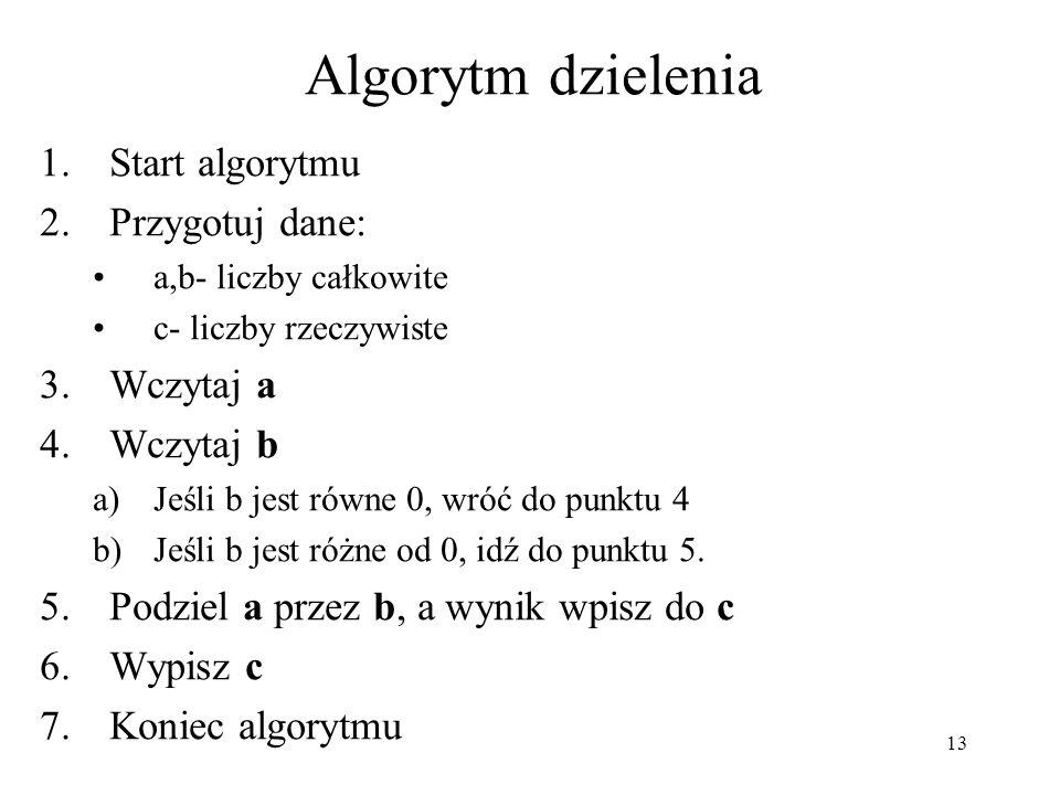 13 Algorytm dzielenia 1.Start algorytmu 2.Przygotuj dane: a,b- liczby całkowite c- liczby rzeczywiste 3.Wczytaj a 4.Wczytaj b a)Jeśli b jest równe 0,