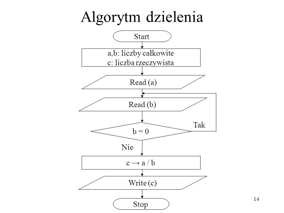 14 Algorytm dzielenia a,b: liczby całkowite c: liczba rzeczywista Start c a / b Stop Read (a) Read (b) Write (c) b = 0 Tak Nie
