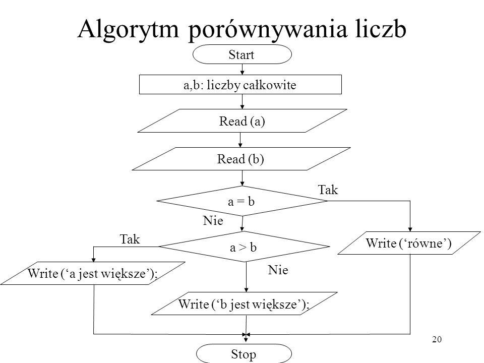 20 Algorytm porównywania liczb a,b: liczby całkowite Start Stop Read (a) Read (b) Write (b jest większe); a = b Tak Nie Write (równe) a > b Tak Nie Wr