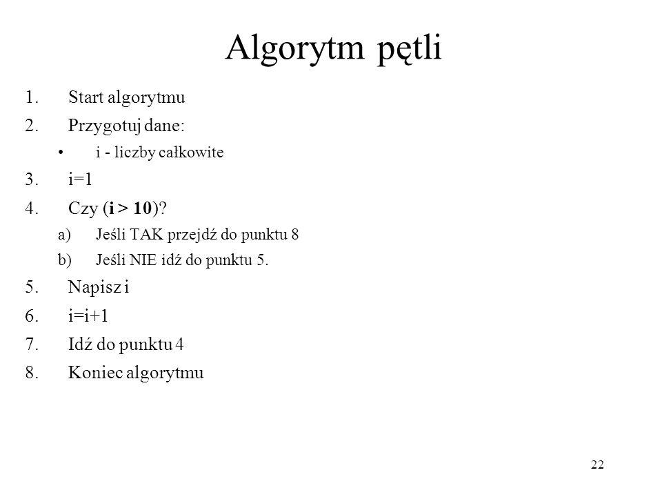22 Algorytm pętli 1.Start algorytmu 2.Przygotuj dane: i - liczby całkowite 3.i=1 4.Czy (i > 10)? a)Jeśli TAK przejdź do punktu 8 b)Jeśli NIE idź do pu