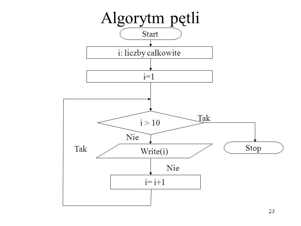 23 Algorytm pętli i: liczby całkowite Start Stop Write(i) i > 10 Tak Nie Tak Nie i=1 i= i+1