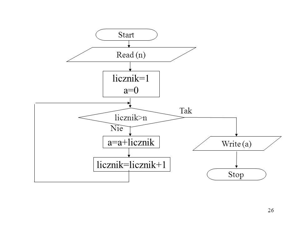 26 Start Stop Read (n) licznik>n Write (a) licznik=1 a=0 Tak Nie a=a+licznik licznik=licznik+1