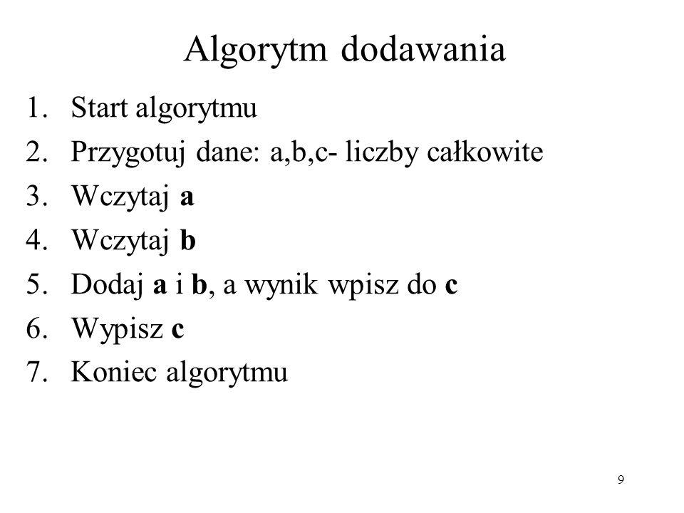 9 Algorytm dodawania 1.Start algorytmu 2.Przygotuj dane: a,b,c- liczby całkowite 3.Wczytaj a 4.Wczytaj b 5.Dodaj a i b, a wynik wpisz do c 6.Wypisz c