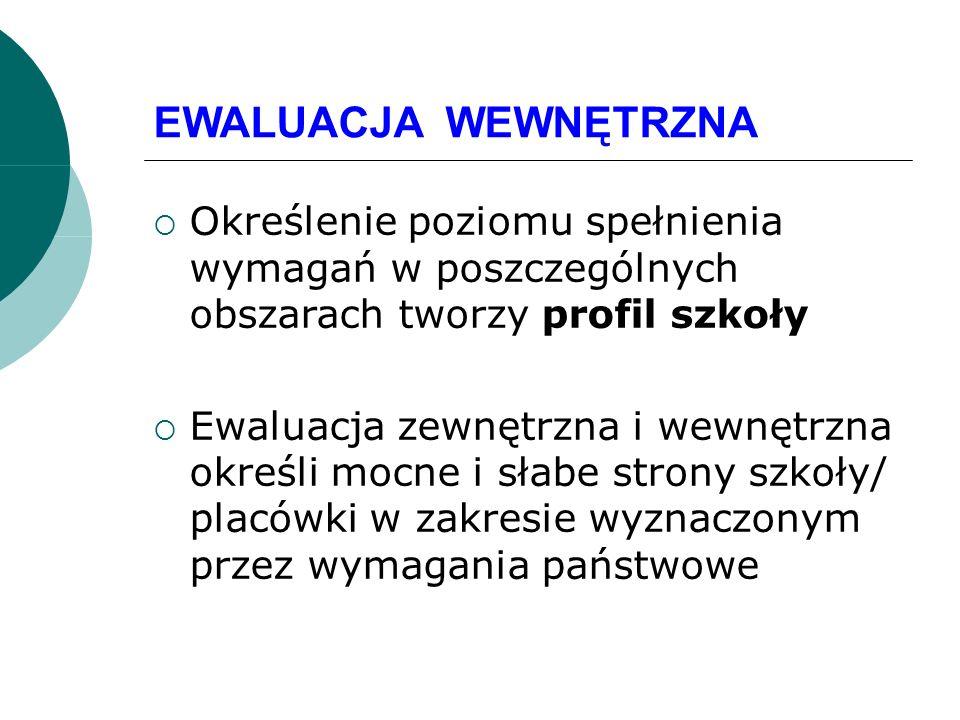 EWALUACJA WEWNĘTRZNA Określenie poziomu spełnienia wymagań w poszczególnych obszarach tworzy profil szkoły Ewaluacja zewnętrzna i wewnętrzna określi m
