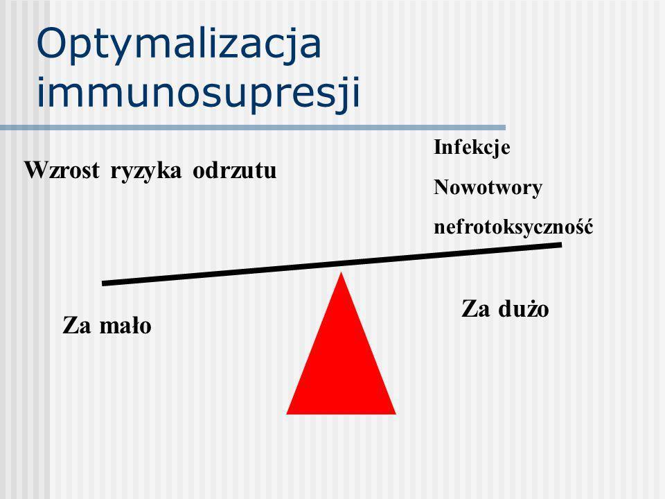 Optymalizacja immunosupresji Za dużo Za mało Infekcje Nowotwory nefrotoksyczność Wzrost ryzyka odrzutu