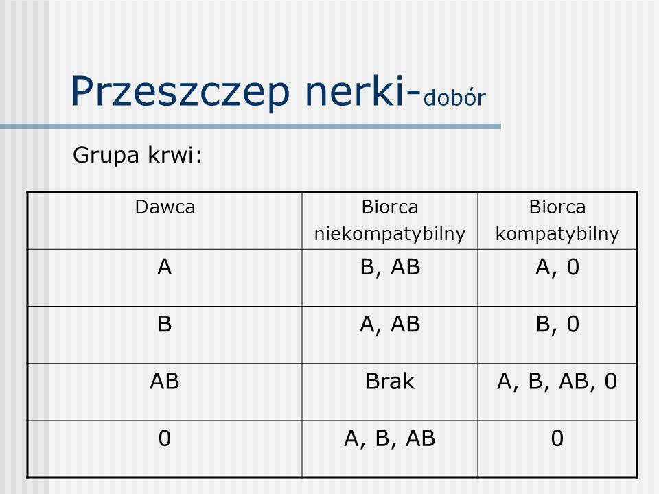 Przeszczep nerki- HLA HLA A – po 1 pkt za każdy zgodny antygen HLA B – po 4 pkt za każdy zgodny antygen HLA DR – po 7 pkt za każdy zgodny antygen
