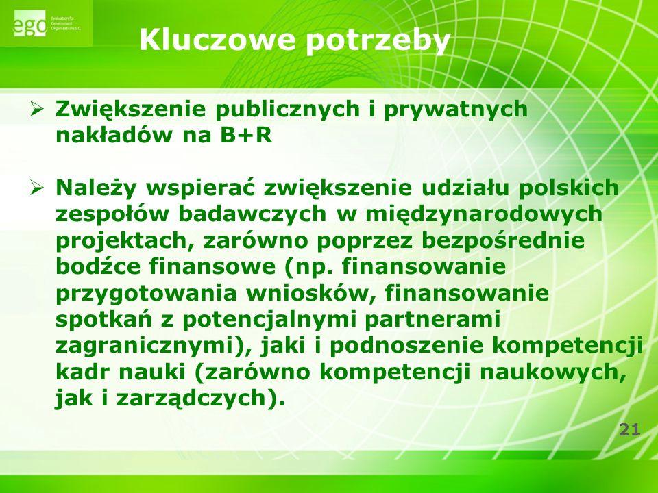21 Kluczowe potrzeby Zwiększenie publicznych i prywatnych nakładów na B+R Należy wspierać zwiększenie udziału polskich zespołów badawczych w międzynar