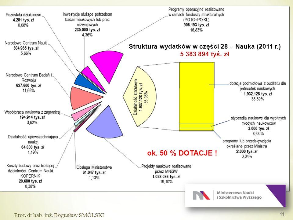 11 Prof. dr hab. inż. Bogusław SMÓLSKI Struktura wydatków w części 28 – Nauka (2011 r.) 5 383 894 tyś. zł ok. 50 % DOTACJE !