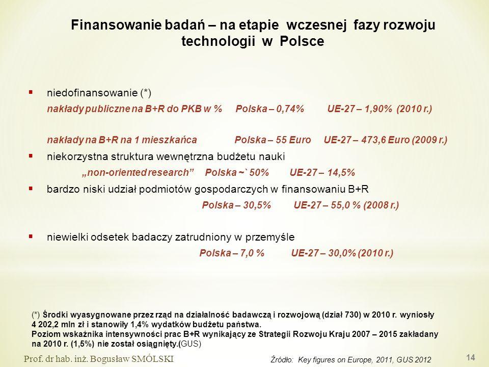 niedofinansowanie (*) nakłady publiczne na B+R do PKB w % Polska – 0,74% UE-27 – 1,90% (2010 r.) nakłady na B+R na 1 mieszkańca Polska – 55 Euro UE-27