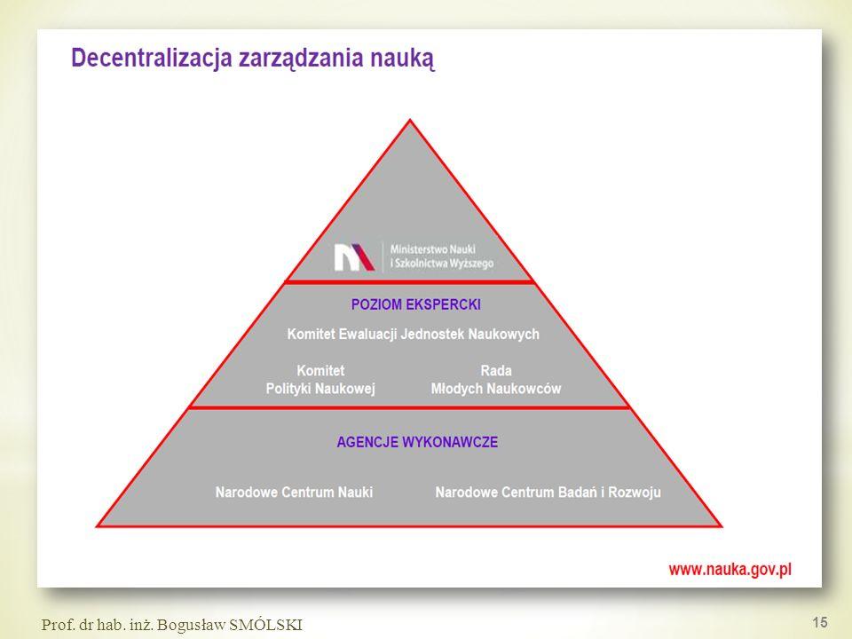 15 Prof. dr hab. inż. Bogusław SMÓLSKI