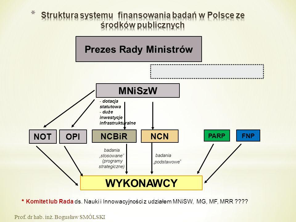 MNiSzW Prezes Rady Ministrów NCBiRNCN WYKONAWCY FNP badania stosowane (programy strategiczne) badania podstawowe * Komitet lub Rada ds. Nauki i Innowa
