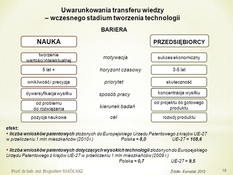 efekt: liczba wniosków patentowych złożonych do Europejskiego Urzędu Patentowego z krajów UE-27 w przeliczeniu 1 mln mieszkańców (2010 r.) Polska = 8,