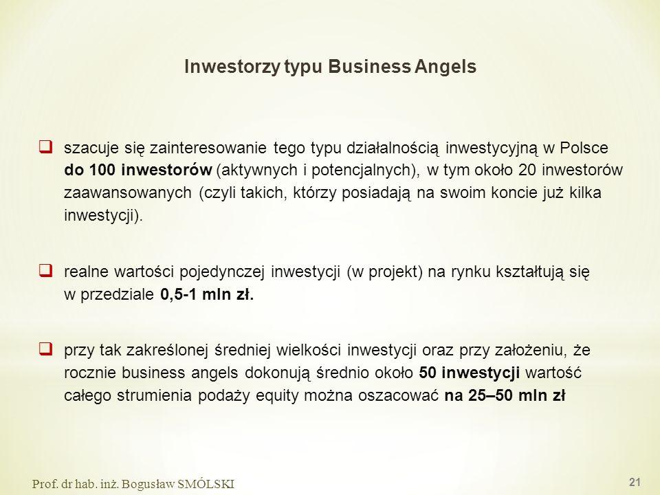 Inwestorzy typu Business Angels szacuje się zainteresowanie tego typu działalnością inwestycyjną w Polsce do 100 inwestorów (aktywnych i potencjalnych