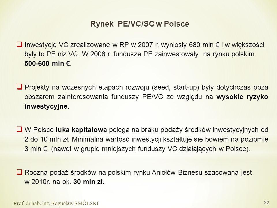 Rynek PE/VC/SC w Polsce Prof. dr hab. inż. Bogusław SMÓLSKI 22 Inwestycje VC zrealizowane w RP w 2007 r. wyniosły 680 mln i w większości były to PE ni