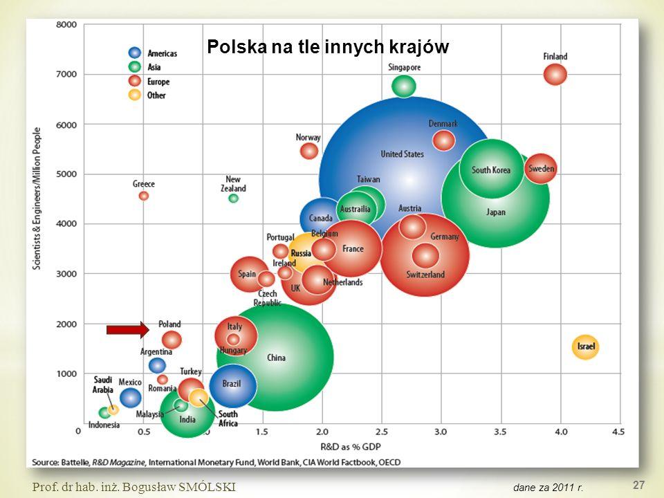 dane za 2011 r. 27 Prof. dr hab. inż. Bogusław SMÓLSKI Polska na tle innych krajów