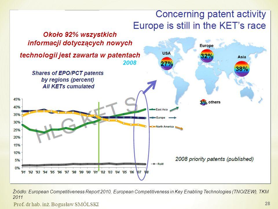 Źródło: European Competitiveness Report 2010, European Competitiveness in Key Enabling Technologies (TNO/ZEW), TKM 2011 28 Prof. dr hab. inż. Bogusław