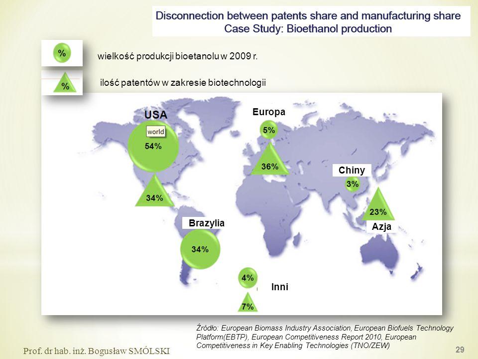 Inni Azja Europa Chiny Brazylia wielkość produkcji bioetanolu w 2009 r. ilość patentów w zakresie biotechnologii Prof. dr hab. inż. Bogusław SMÓLSKI 2
