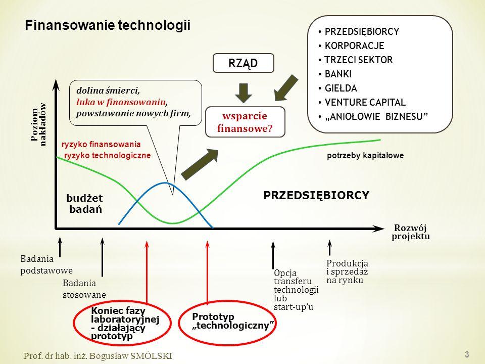 dolina śmierci, luka w finansowaniu, powstawanie nowych firm, Badania stosowane Badania podstawowe Koniec fazy laboratoryjnej - działający prototyp Pr