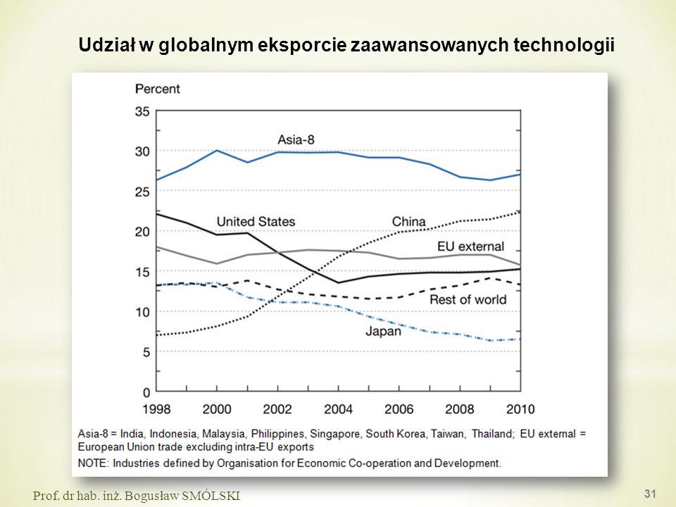 31 Prof. dr hab. inż. Bogusław SMÓLSKI Udział w globalnym eksporcie zaawansowanych technologii