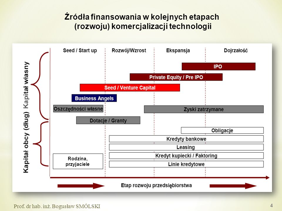Rodzina, przyjaciele Źródła finansowania w kolejnych etapach (rozwoju) komercjalizacji technologii 4 Prof. dr hab. inż. Bogusław SMÓLSKI